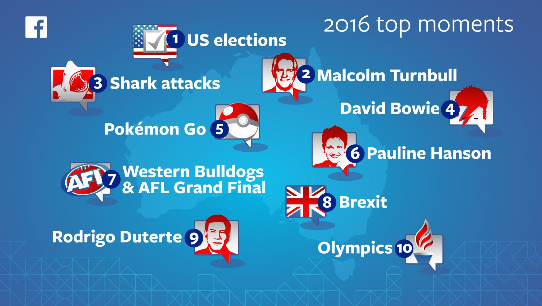 The most talked about topics on Facebook in 2016