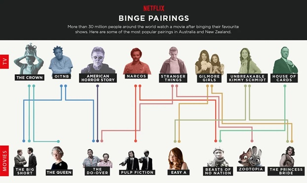These are the movies Netflix says its users are pairing with their TV binges.