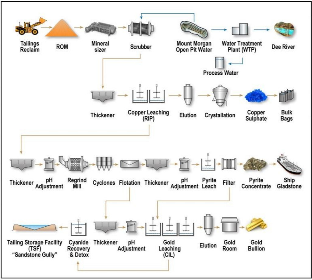 Three-stream processing facility which will produce copper sulphate, unroasted iron pyrite and gold.