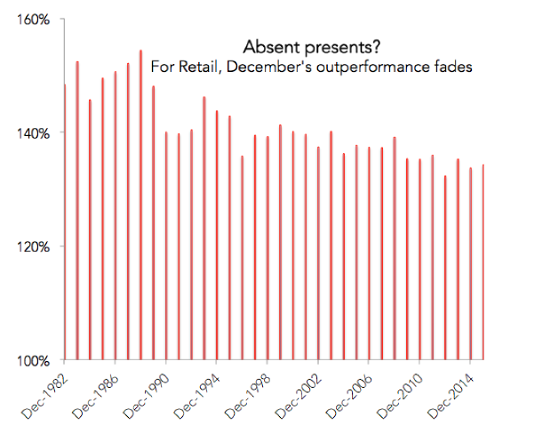 We've actually been spending less in December on retail lately.