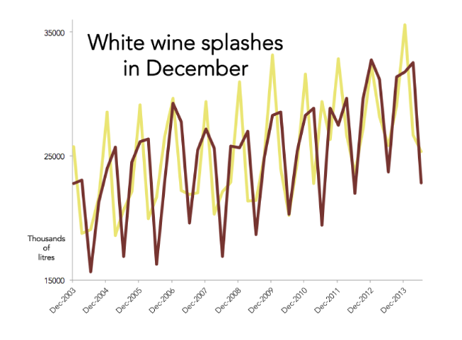 Consumption of white wine (in yellow on this chart) spikes each December.