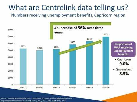This graphic shows an increase of 36% in the number of people receiving unemployment benefits in the Capricorn region.