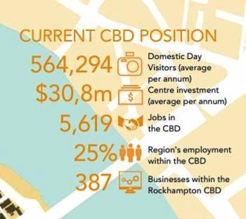 Rockhampton central business district overview as outlined in the Rockhampton CBD Redevelopment Framework.
