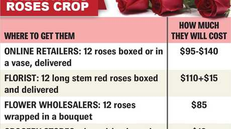 TRUE LOVE: What roses will cost you this Valentines Day.