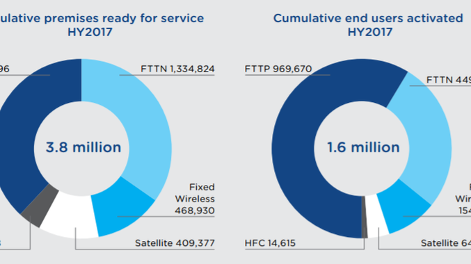 The graph on the left shows the number of premises that have various NBN connections available to them and the graph on the right shows how many have taken up the connection. Source: NBN Co half yearly report.