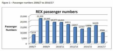 A graph from the Clarence Valley Council report  showing the numbers of users of Grafton Regional Airport.
