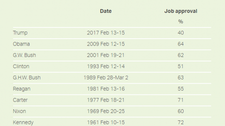 45th President has lowest approval rating in history compared with previous presidents one month into their presidency