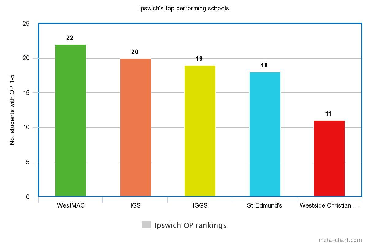 Ipswich's top five schools according to OP's 1-5