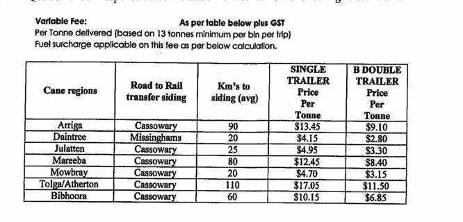 The variable fee for transporting cane.