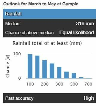 The chance of above median rainfall for Autumn  in Gympie