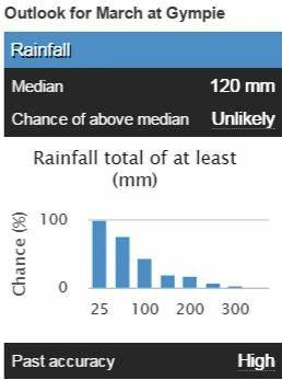 The chance of above median rainfall for March in Gympie