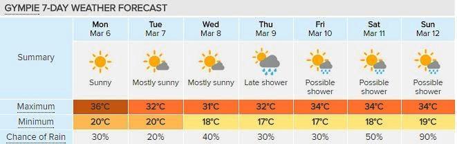 Gympie's 7-day forecast, courtesy of Weatherzone