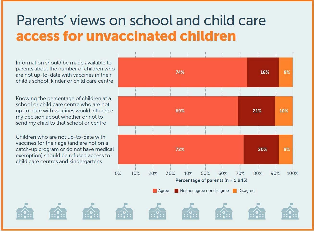 Data from the latest Australian Child Health Poll.