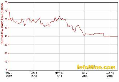 COAL PRICE: Coal prices have gradually declined. Source: InvestmentMine.