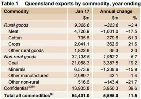 ON THE UP: Surging coal prices and ramping up of LNG production have ensured Queensland's exports continue to grow.
