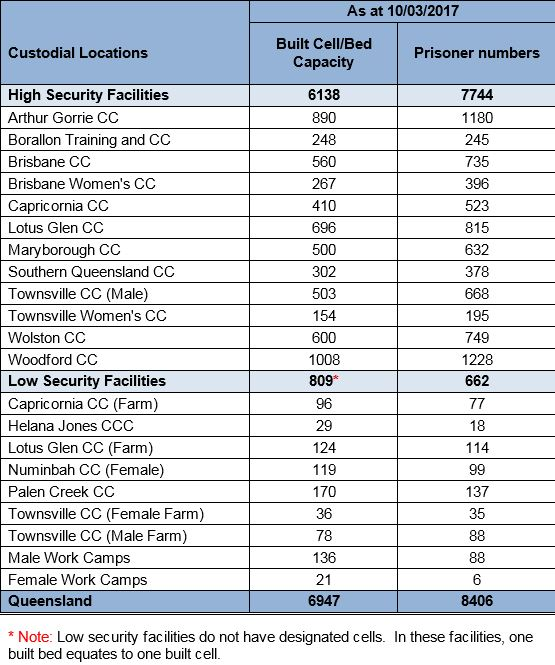 The table released by Queensland Corrective Services showing inmate numbers at facilities across Queensland on March 10.