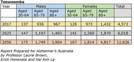 The statistical forecast for people with dementia by 2056.