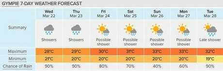 Decent rain is on the cards this week in this Gympie seven-day forecast courtesy of Weatherzone.