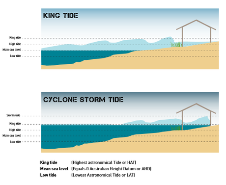 King tide and storm surge