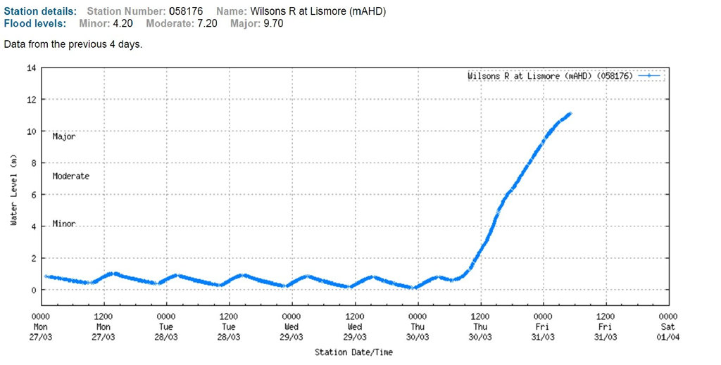 HISTORICAL: Date from the BOM showing the extent of the flooding at Lismore.