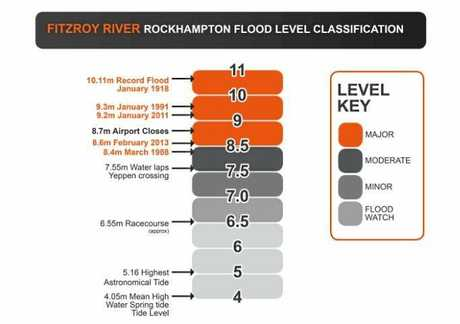 Fitzroy River Rockhampton flood level classifications.
