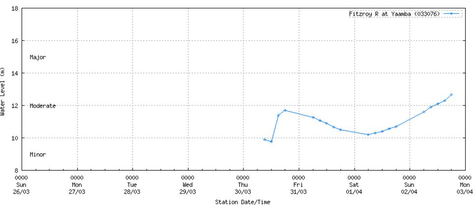 SURGE: Latest River Heights for Fitzroy River at Yaamba. Source: BoM.