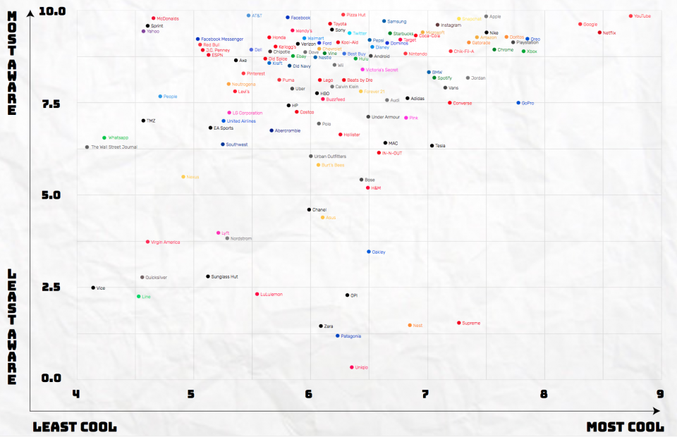 It's hard to see, but the coolest and most well known brands are Youtube, Netflix and Google, while among the least cool are TMZ, The Wall Street Journal and Yahoo.