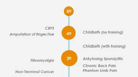 The McGill pain index puts CRPS firmly at the top.