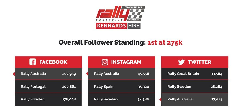 The Kennards Hire Rally Australia has a greater social media following than any other World Rally Championship event.
