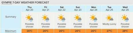 AUTUMN DAYS: Gympie is turning on the great weather with this seven day forecast, courtesy of Weatherzone.