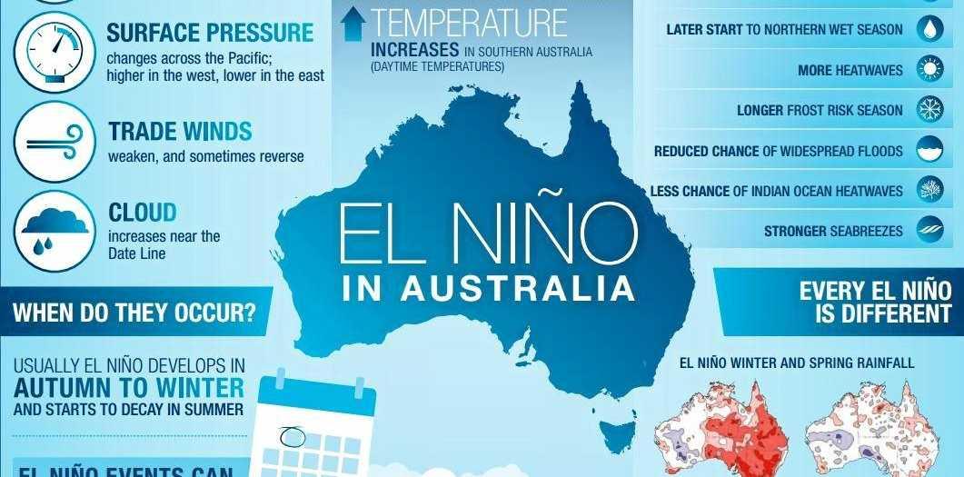 Australia is on El Nino watch.