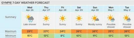 It's going to be a cold one in Gympie according to Weatherzone's seven-day forecast.