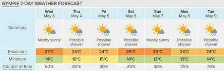 Gympie's seven-day forecast, courtesy of Weatherzone