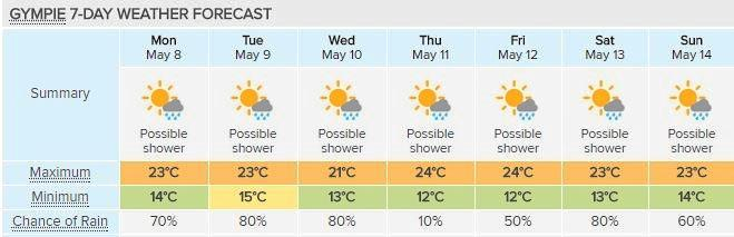 Gympie can expect some decent rain this week. Forecast courtesy of Weatherzone.