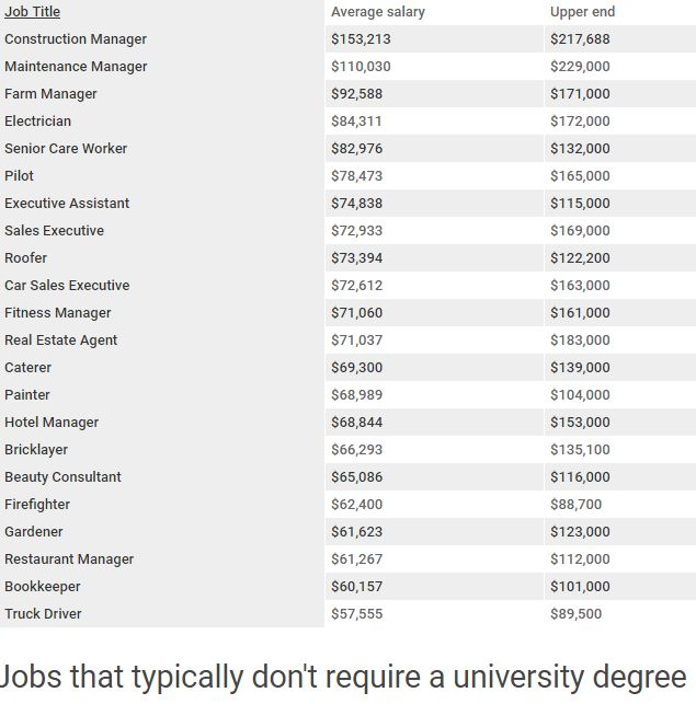 Jobs you don't need a degree for. Source Indeed.com