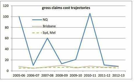 A graph from the Australian Government Actuary report into northern Queensland insurance premiums.