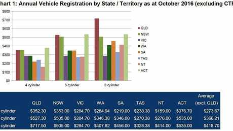 Car Registration Costs In 2016 Supplied By The Racq
