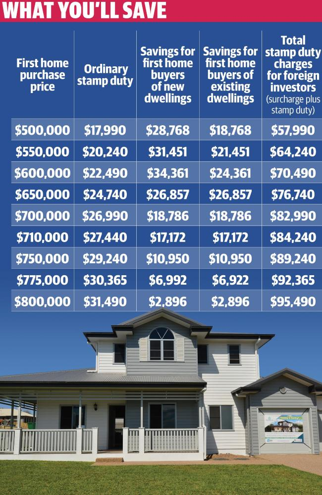 Housing stamp duty cut for first home buyers in NSW