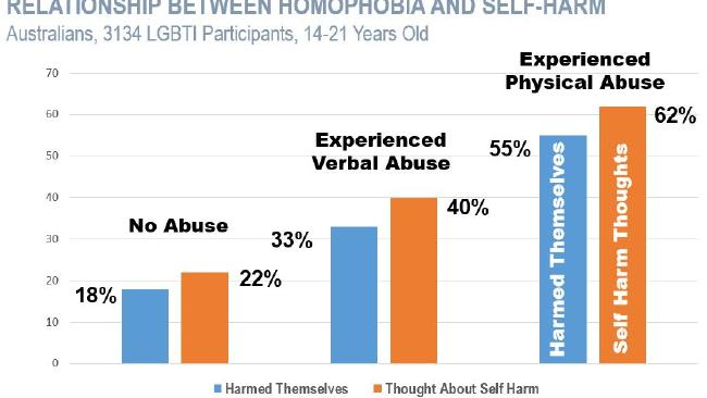 If you're a gay person that experiences homophobia, stats show a strong link between hearing that language and self harm.