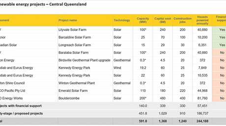 10 renewable energy projects in CQ set to generate 1240 jobs.
