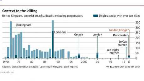 This chart from the Economist shows the number of terrorist deaths in the UK, updated with the most recent London attacks. Darker bars are single incidents with many deaths.