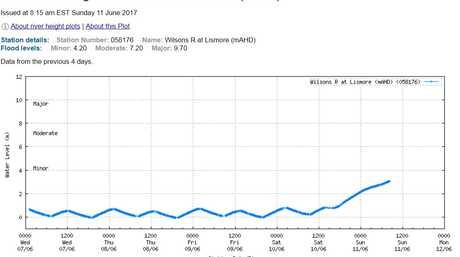 Wilson River at Lismore. Source: BoM.