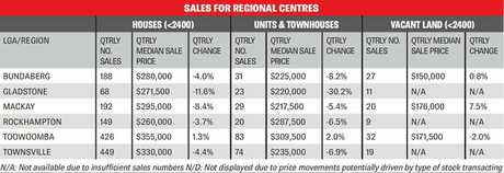 Sales for regional centres