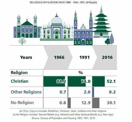 Census 2016: Aussies losing their religion