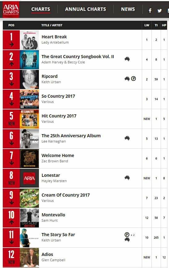 Gladstone musician Hayley Marsten has made it to number 8 on the ARIA country charts, topping artists like Keith Urban and Taylor Swift.