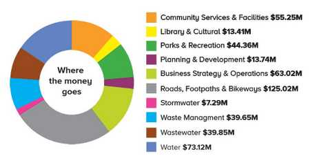 Toowoomba Regional Council Budget 2017-2018: Where the money goes.