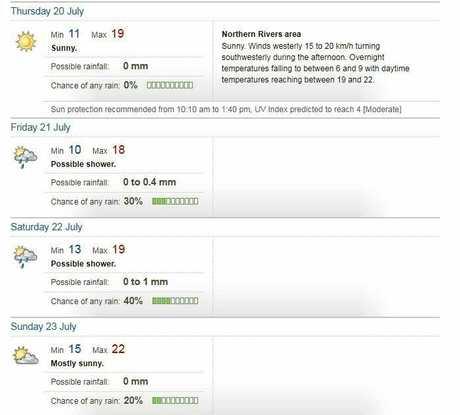 BoM weather forecast for Byron Bay, week starting July 17.
