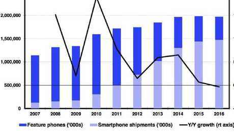 Worldwide mobile phone sales, 2007-2016 — in thousands of units.