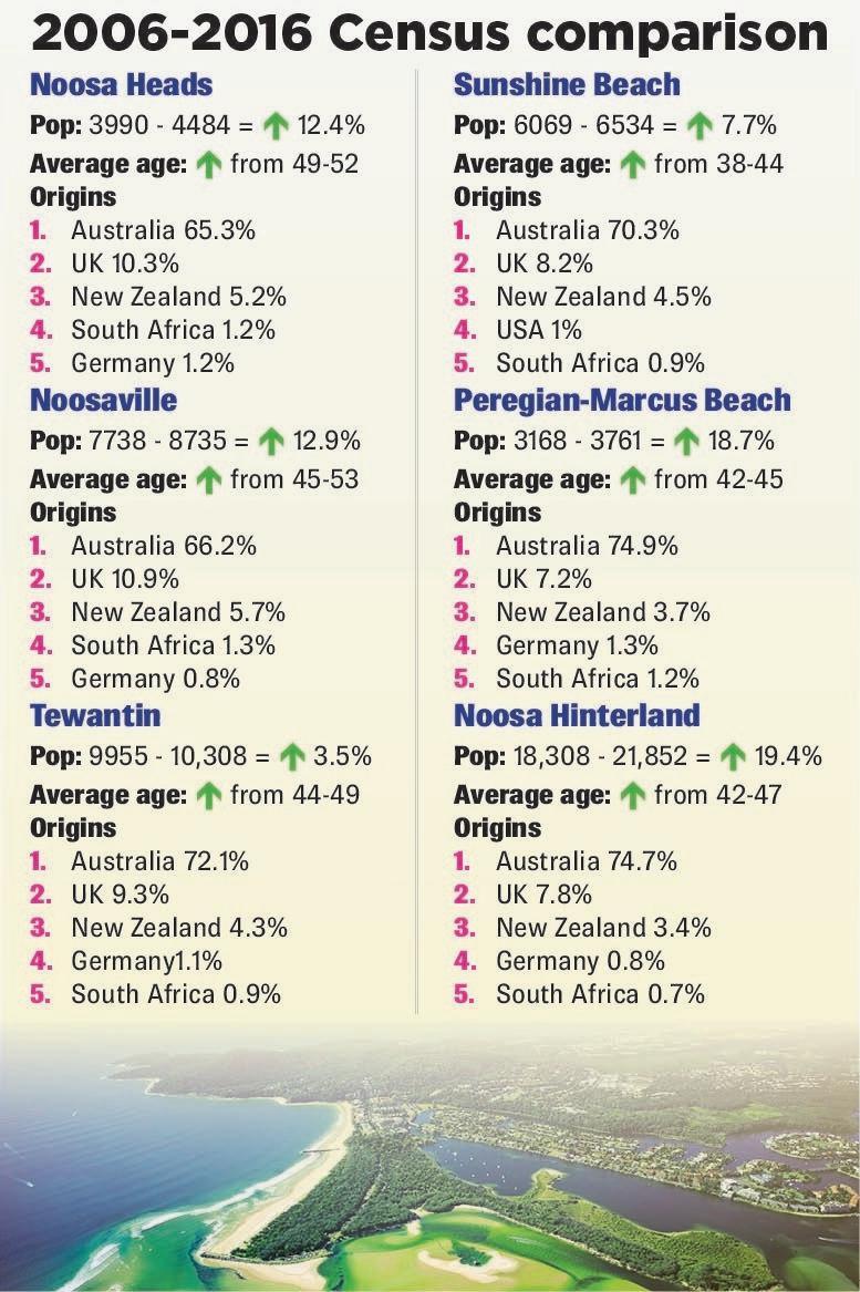 Noosa census graph