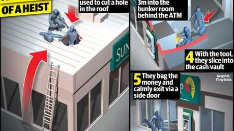 How the robberies across Brisbane happened.